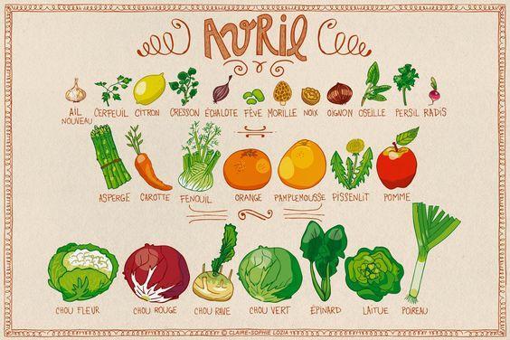 Tous les fruits et légumes du mois de Avril