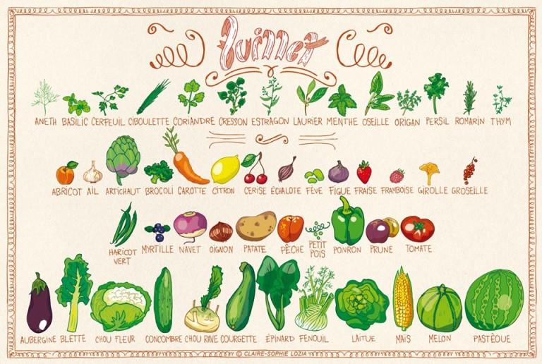 Tous les fruits et légumes du mois de Juillet