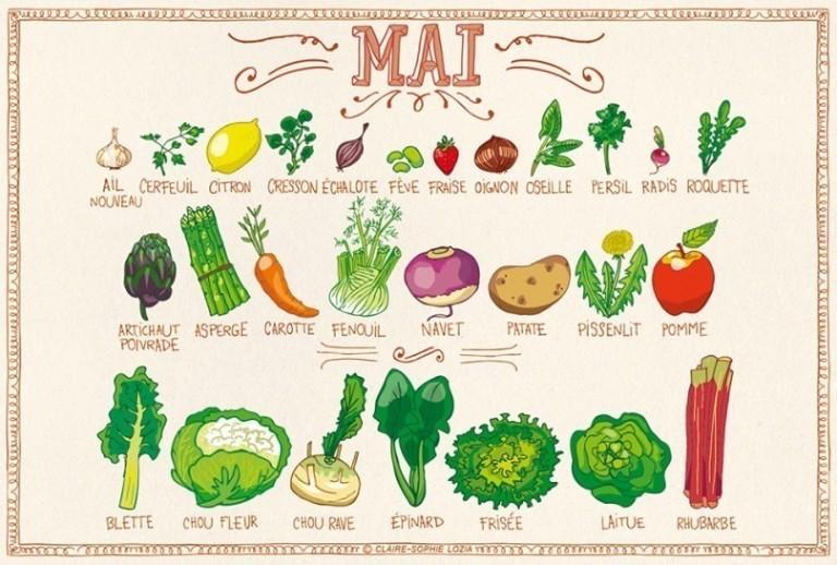 Tous les fruits et légumes du mois de Mai