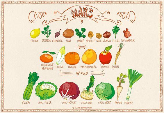 Tous les fruits et légumes du mois de mars