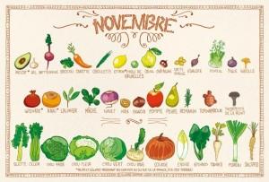Tous les fruits et légumes du mois de novembre