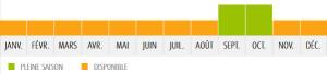 Les mois de consommation de l'Amande